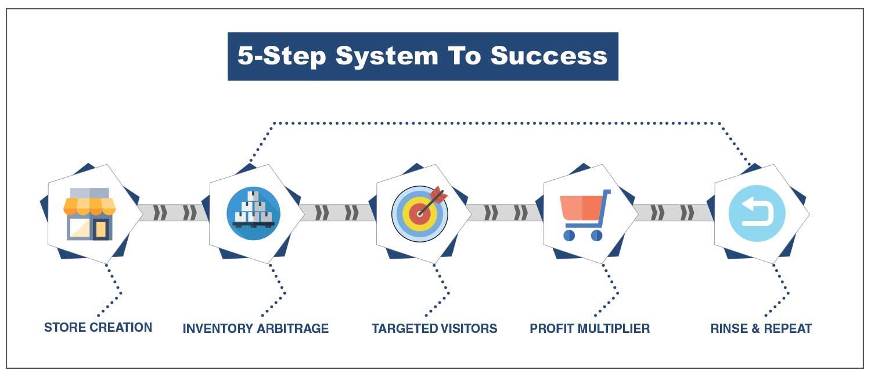5-Step System